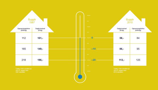 Gammelt versus nytt hus og oppvarminskostnader